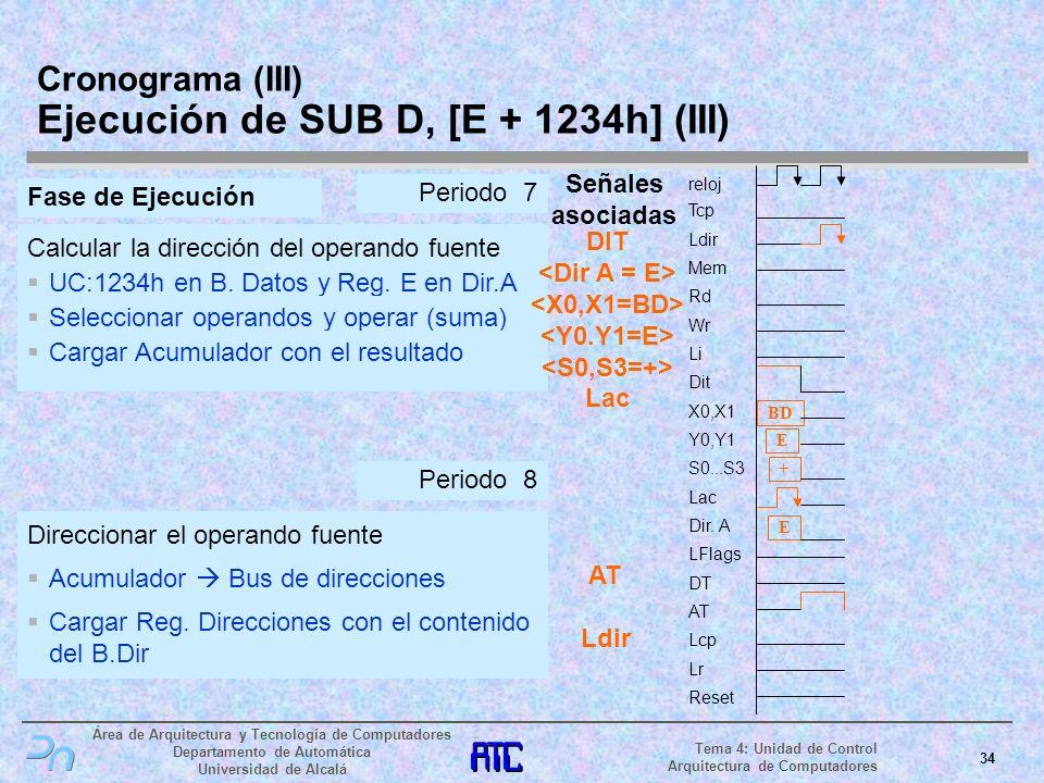 Cronograma (III) Ejecución de SUB D, [E + 1234h] (III)